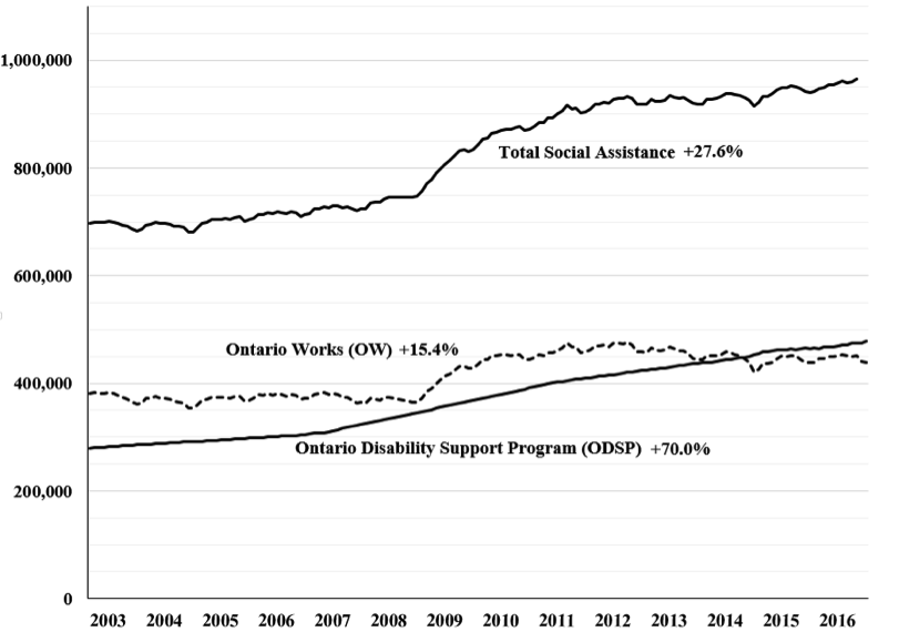 Total Number of Beneficiaries on Social Assistance, Ontario         Works (OW) and the Ontario Disability Support Program (ODSP), Ontario 2003-2016