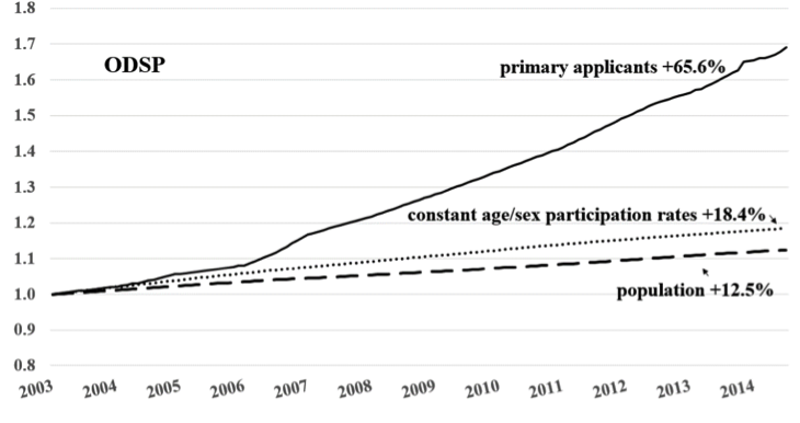 Change in Population Size and the Number of Primary Applicants         on ODSP (Observed and Standardized), Ontario 2003-2014 (Index 2003=1.0)