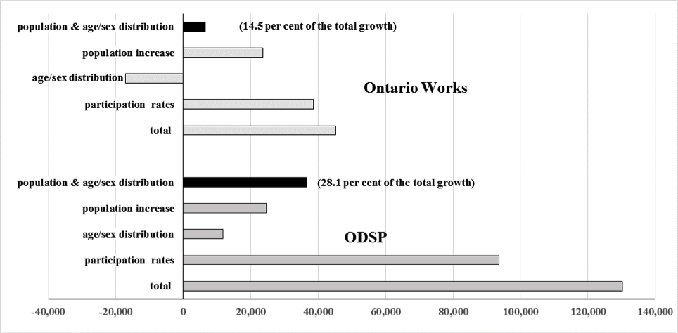 Decomposition Results, 2003-2014, Growth in the Number of Primary         Applicants on OW and ODSP, Ontario