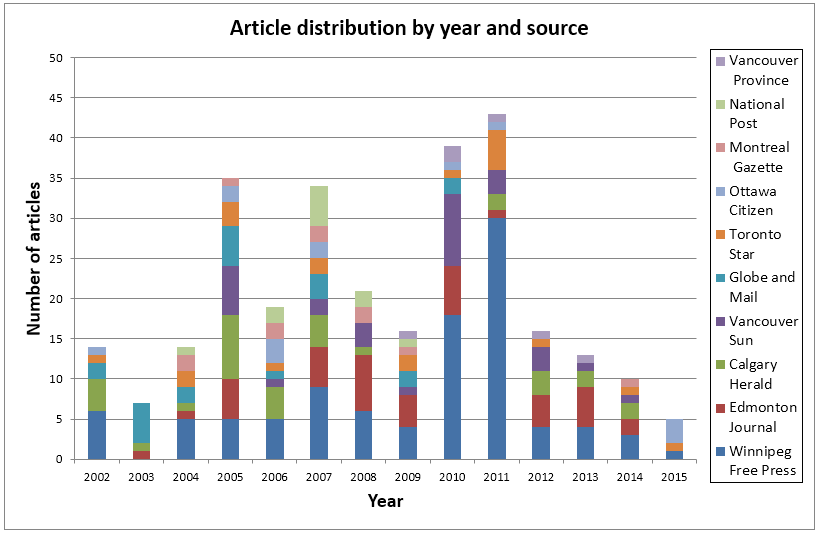 Distribution of articles across the sample,         sorted by year and by source. The colour legend for sources and the stacked         bars themselves are organized in ascending order, from the Winnipeg Free         Press at the bottom (n=100) to the Vancouver Province on the top (n=6).