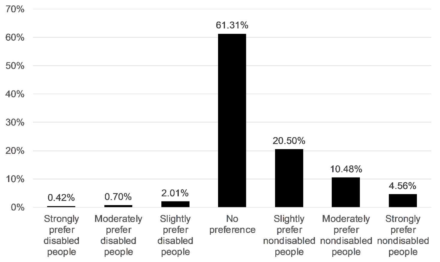 Figure 1. Distribution of participants' explicit preferences for