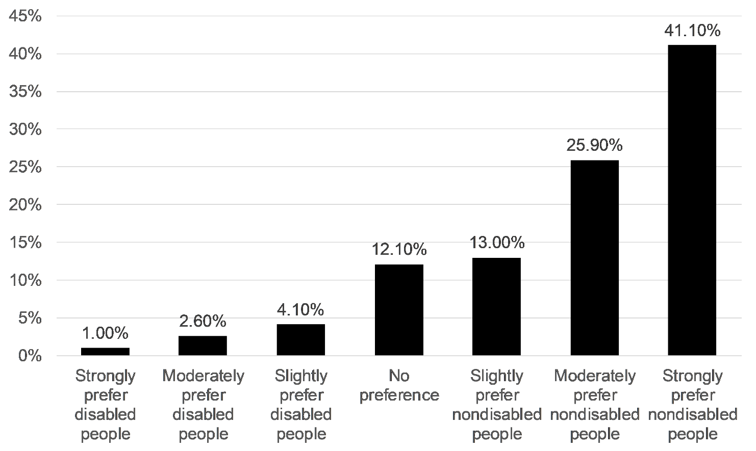 Figure 2. Distribution of participants' implicit preferences for