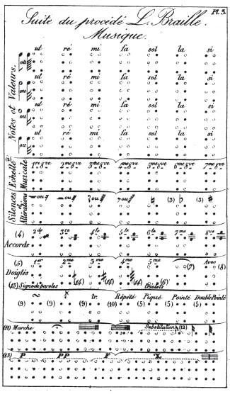 Figure8. Planche 3, Suite du procédé L.                             Braille. Musique. (Dufau, Des Aveugles[…] 1850). Planche qui                                                     donne, sous forme de tableau, la répartition des différentes combinaisons                                                     de points du système braille affectées aux principaux signes musicaux (nom                                                     des notes et durées, octaves, altérations, accords, signes de doigtés,                                                     articulations, figures spéciales et indications de nuances).